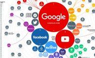 A világ legnépszerűbb weboldalainak listája